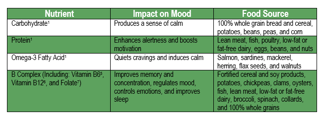 food affects your mood Food, mood and health: a neurobiologic outlook  the assertive relationship between food and mood is documented in many medical  said, let your food be your.