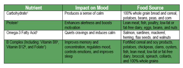 Food And Mood – Eat Healthy, Mitigate Stress | NavyNavStress